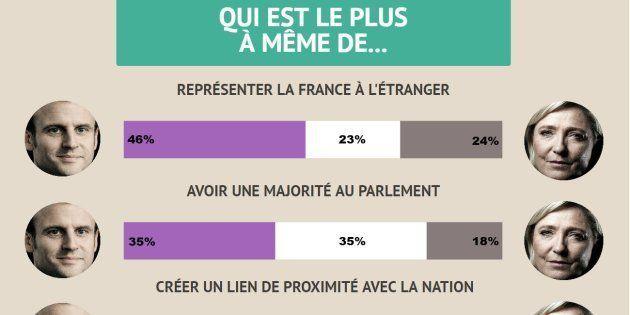 Election présidentielle 2017: Macron jugé un petit peu plus crédible que Le