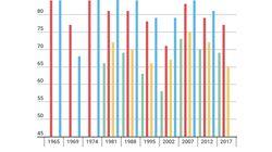 La participation à 17h en nette baisse par rapport au premier
