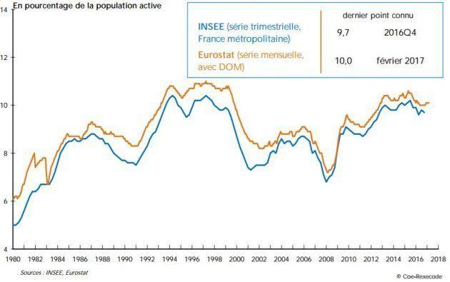 Le nouveau gouvernement Macron pourra compter sur une conjoncture économique meilleure que celle de