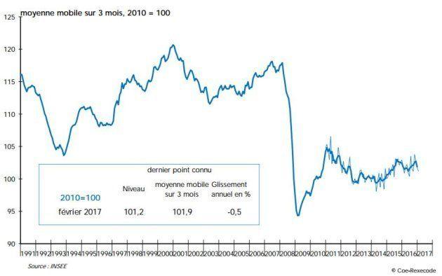 Le gouvernement d'Emmanuel Macron pourra compter sur une conjoncture économique plus favorable que celle...