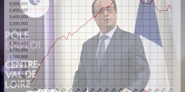 Le chômage recule de 1% en avril, derniers chiffres du quinquennat