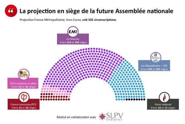 Le camp Macron en marche vers la majorité absolue aux législatives selon les