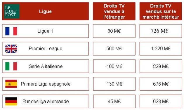 Droits TV: Canal+ conserve les plus belles affiches de la Ligue 1, contre toute