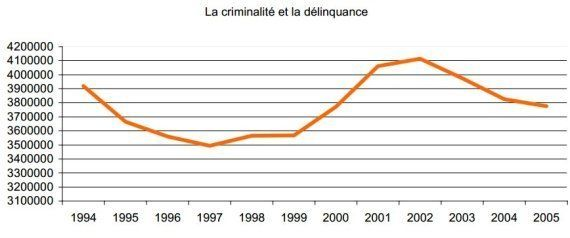 Réforme pénale: le laxisme, vieille accusation de la