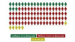 72% des Français n'ont plus confiance en leur