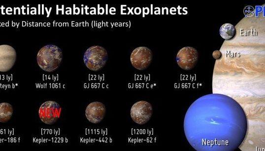 Voici les exoplanètes les plus semblables à la