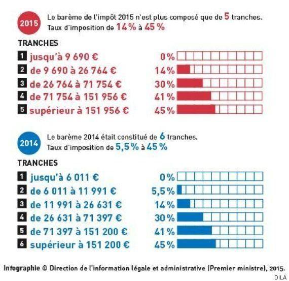 Manuel Valls promet le prélèvement à la source, mais sa mise en place devrait être