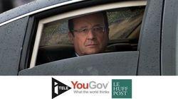 Popularité: Hollande atteint 13% d'opinions favorables, nouveau record à la baisse