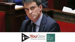 Seuls 30% des Français auraient voté la confiance à Manuel