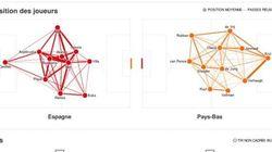 Espagne - Pays-Bas en statistiques, minute par