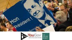 SONDAGE EXCLUSIF - Le retour de Sarkozy ne convainc personne sauf son propre