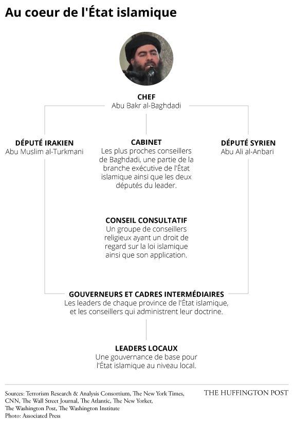 Organisation de Daech : voici ce que l'on sait du fonctionnement de l'État
