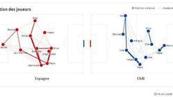 Espagne-Chili en statistiques, minute par
