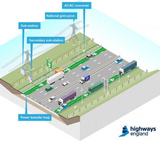 Le Royaume-Uni va tester des routes chargeant les voitures