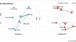 Suivez Uruguay-Angleterre en statistiques, minute par