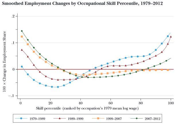 Les robots ne vont peut-être pas détruire de l'emploi