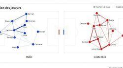 Italie-Costa Rica en statistiques, minute par