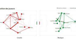 Croatie - Mexique en statistiques, minute par