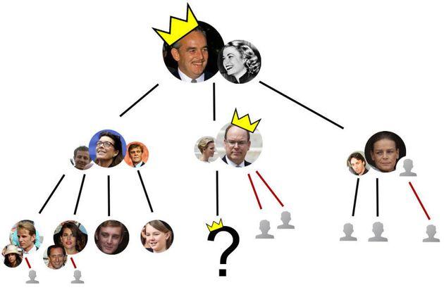 Succession à Monaco : l'un des jumeaux du Prince Albert II et de Charlene montera-t-il sur le