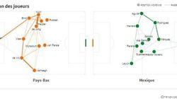 Pays-Bas - Mexique en statistiques, minute par