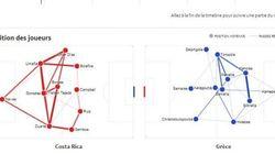 Costa Rica-Grèce en statistiques, minute par