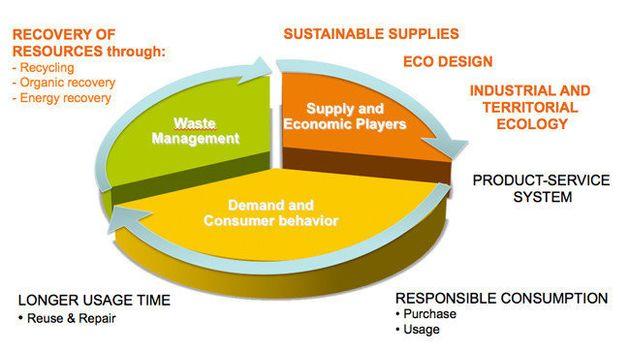 Economie circulaire : vers un nouveau modèle
