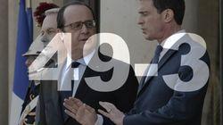 49-3 : Pourquoi Valls et Hollande prennent cette fois un très gros risque