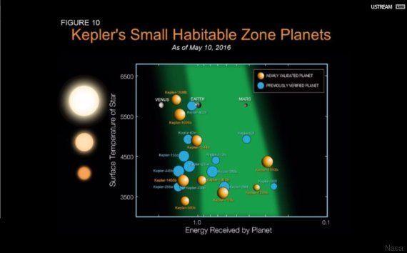 La Nasa a découvert 1284 nouvelles exoplanètes grâce au télescope
