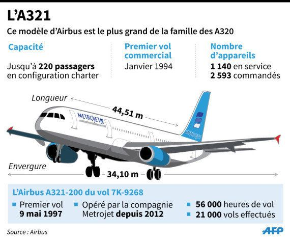 Ce que l'on sait du crash de l'avion russe dans le Sinaï en