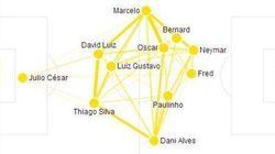 Suivez Brésil - Colombie en statistiques, minute par