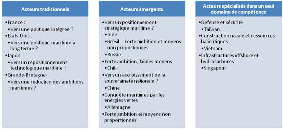 Urgence pour la France: vers un leadership maritime
