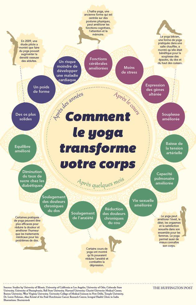 4c57232d65 Bienfaits du yoga sur votre corps : comment cette discipline le transforme  dès le premier