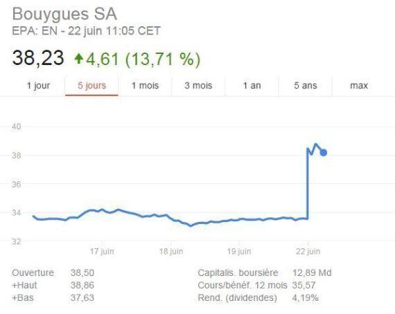 Cours de Bourse d'Orange, Bouygues, Iliad (Free)... l'éventuel rachat de Bouygues par SFR ravit les