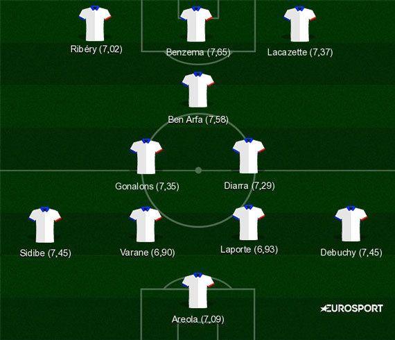 Liste des 23 pour l'Euro 2016 sans Diarra et Benzema: On a calculé si le 11 des absents était meilleur...