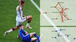 Allemagne-Argentine en statistiques, minute par