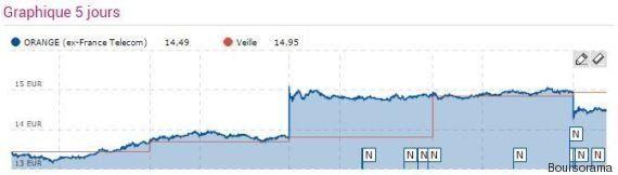 Bouygues rejette l'offre de rachat de SFR... et la fièvre des télécoms retombe aussitôt en