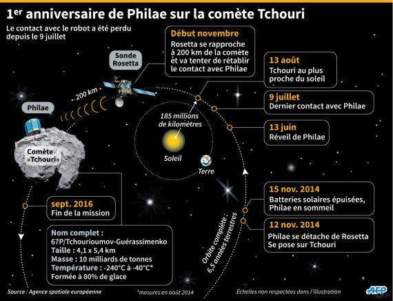 Comment Philae est devenu en un an le robot le plus cool des réseaux sociaux (et de