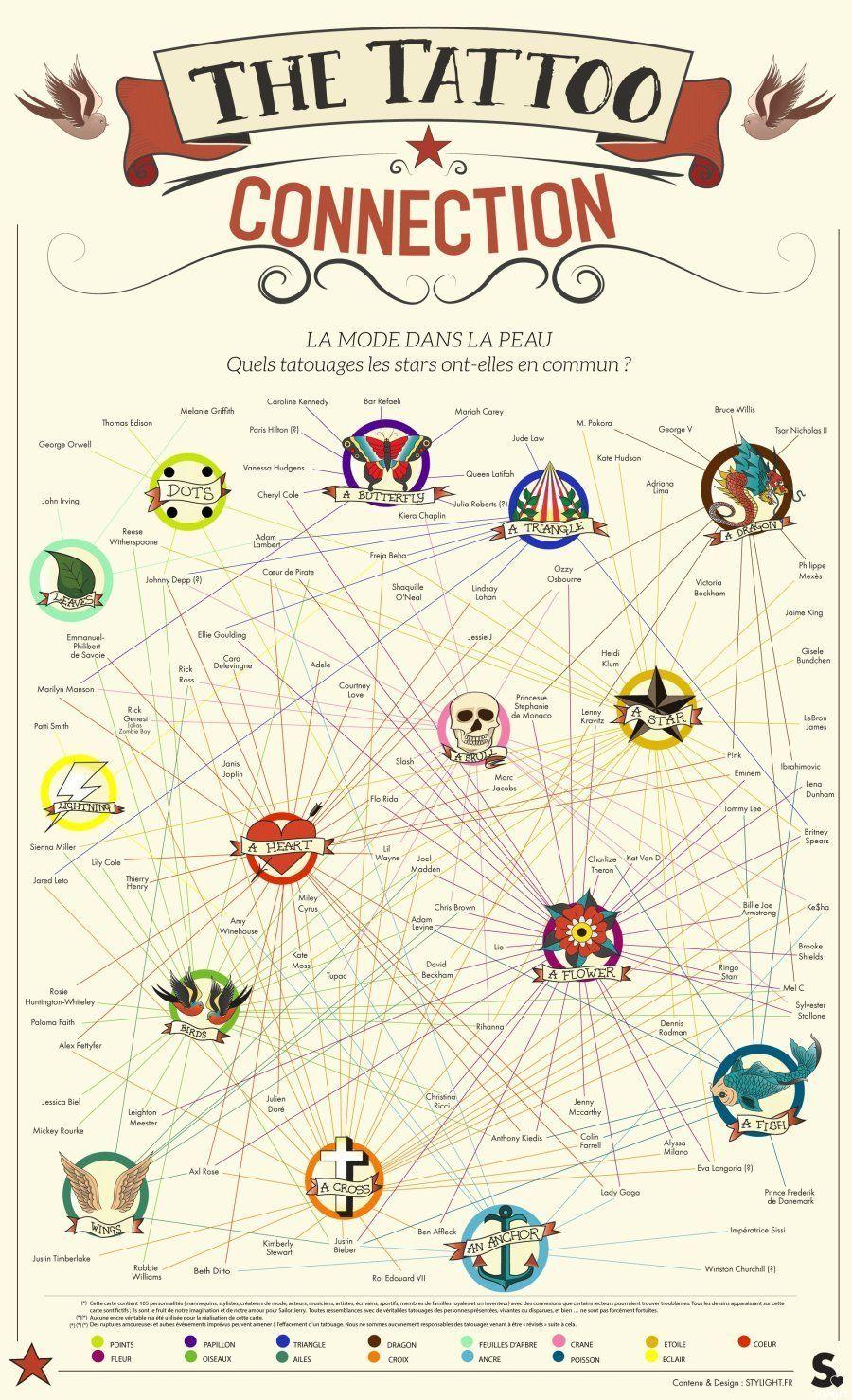 Tatouages et célébrités: les dessins que les personnalités partagent le