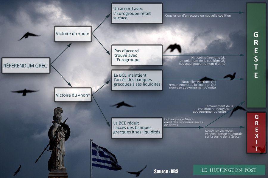 Grèce: résumées en un seul graphique, voici toutes les possibilités qui peuvent mener au Grexit... ou...