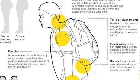 Comment bien porter son sac sans se faire mal au