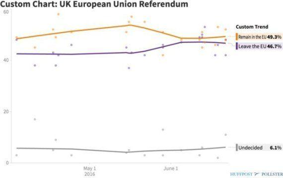 Comment les sondages sur le Brexit ont raté la victoire du