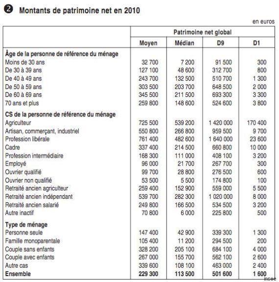 Le patrimoine des Français dépasse 10.000 milliards (et les inégalités sont