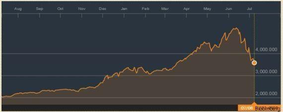La Bourse de Shanghai est en pleine déconfiture (et même le gouvernement chinois n'y peut