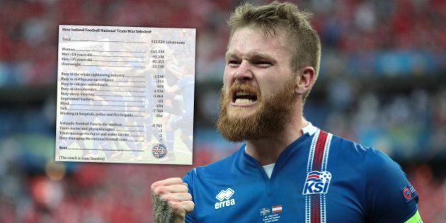 On sait comment les joueurs de l'Islande ont été sélectionnés pour l'Euro