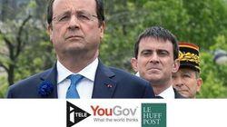 SONDAGE EXCLUSIF - Léger mieux pour la popularité de Hollande, Valls