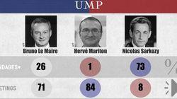 INFOGRAPHIE - Présidence de l'UMP: deux David contre