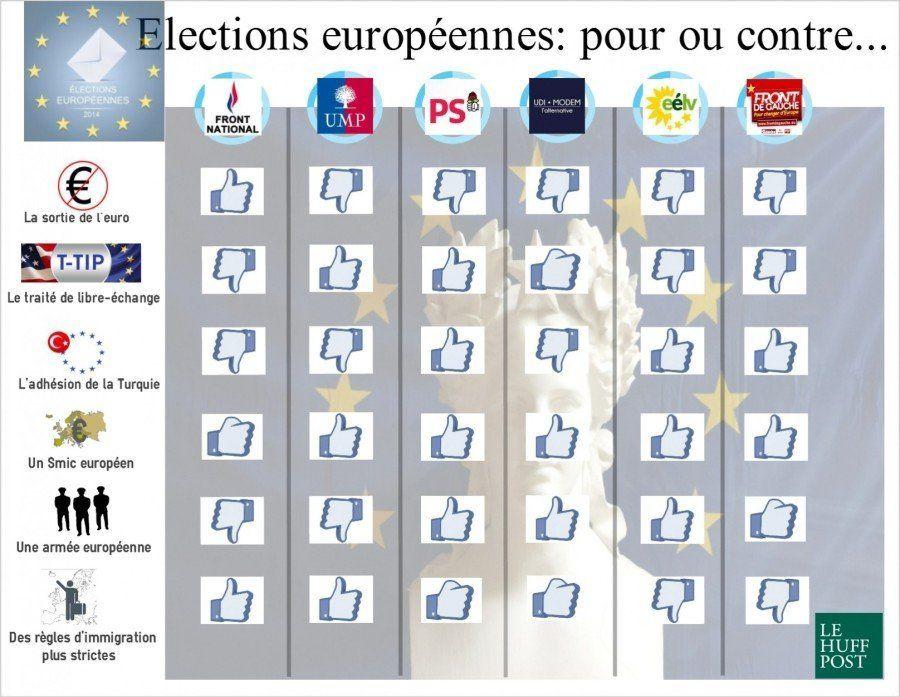 Européennes 2014: les programmes des principaux partis en un coup d'œil
