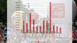 La mobilisation contre la loi Travail au plus bas depuis le 9