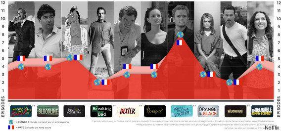 VIDÉO. Les épisodes de séries TV qui ont rendu accros les abonnés Netflix