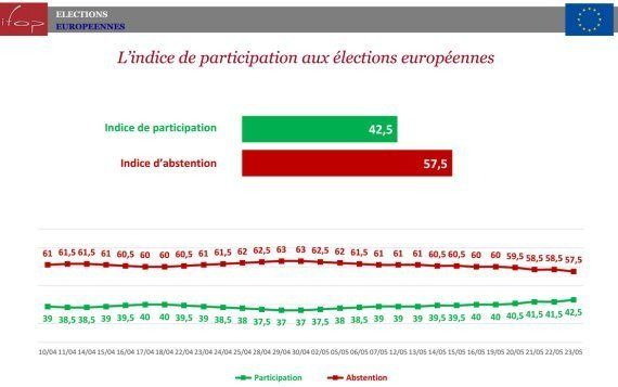 Européennes 2014: les sondages de la campagne et leurs cinq